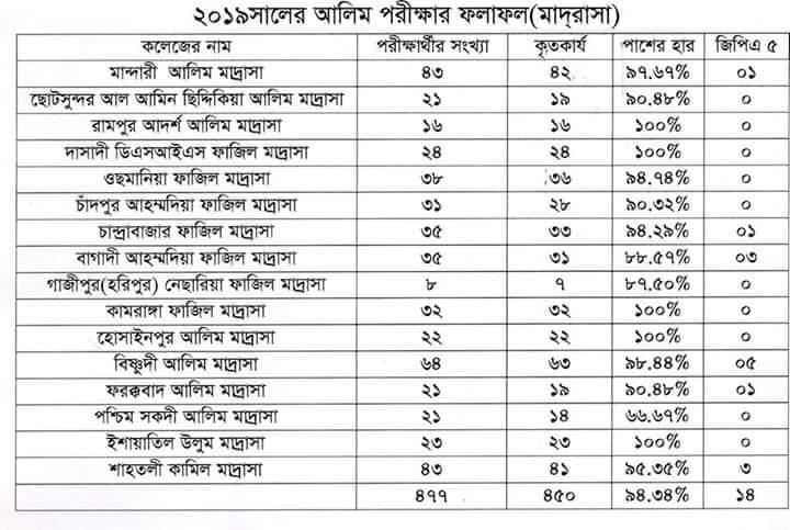 HSC Result 2019 (2)